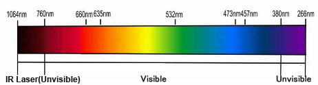 The relationship between laser wavelength and laser color